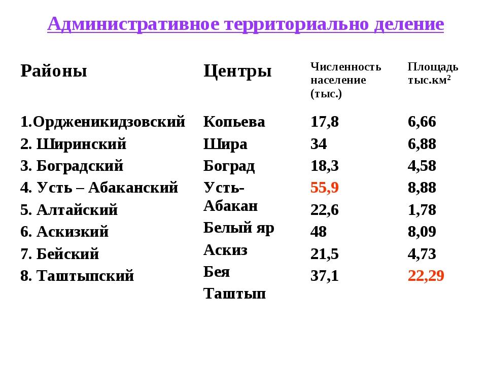 Административное территориально деление РайоныЦентрыЧисленность население...