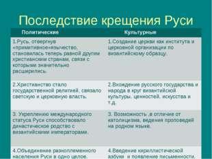 Последствие крещения Руси Политические Культурные 1.Русь, отвергнув «примити