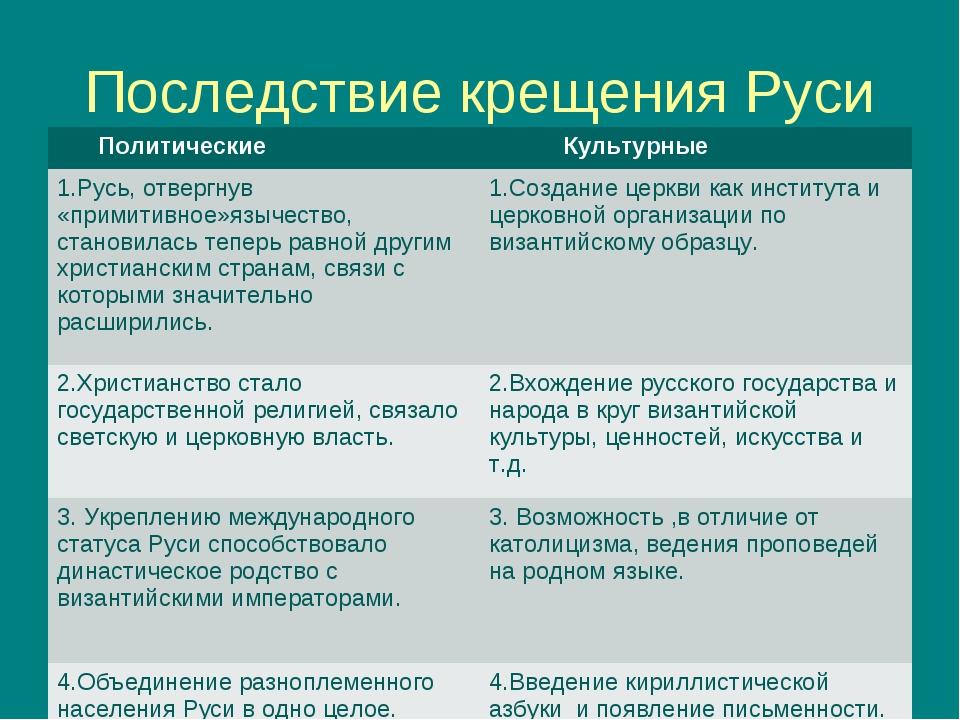 Последствие крещения Руси Политические Культурные 1.Русь, отвергнув «примити...