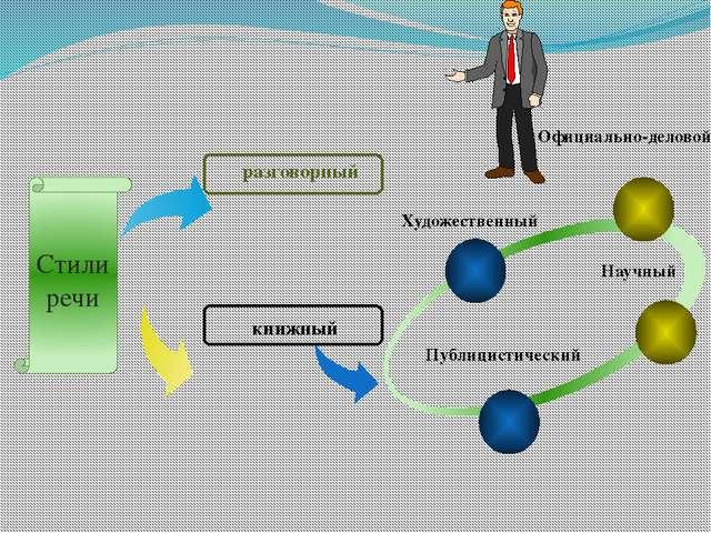 книжный Художественный Научный Официально-деловой Публицистический разговорн...
