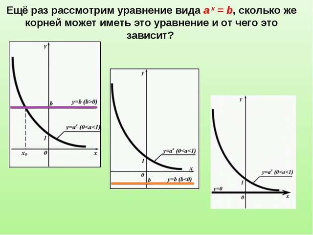 Ещё раз рассмотрим уравнение вида a х = b, сколько же корней может иметь это...