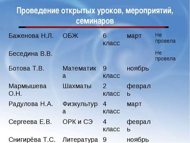 Проведение открытых уроков, мероприятий, семинаров Баженова Н.Л.ОБЖ6 класс...