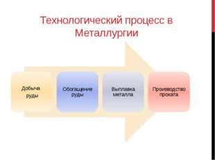 Типы производства В зависимости от сочетания этих технологических процессов в