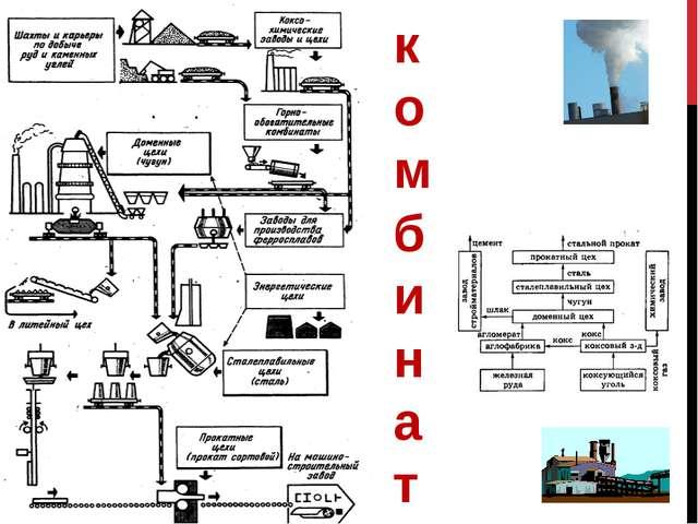 Проверим ваши знания Что такое металлургический комплекс? Из каких отраслей о...
