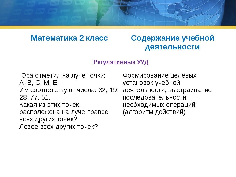 Математика 2 классСодержание учебной деятельности Регулятивные УУД  Юра от...