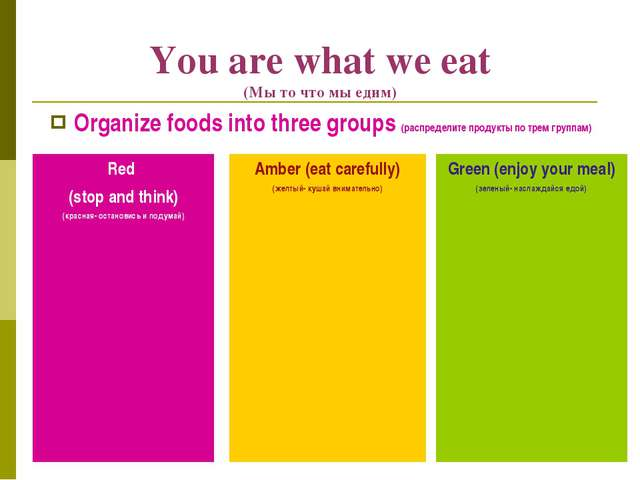 You are what we eat (Мы то что мы едим) Organize foods into three groups (рас...