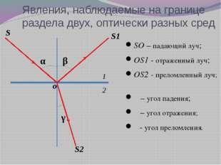 Явления, наблюдаемые на границе раздела двух, оптически разных сред SO – пада