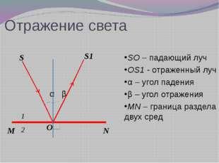 Отражение света α β SO – падающий луч OS1 - отраженный луч α – угол падения