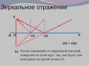Зеркальное отражение S S1 M N O O1 O2 OS = OS1 После отражения от зеркальной