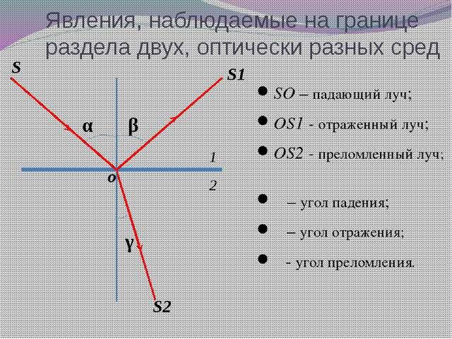 Явления, наблюдаемые на границе раздела двух, оптически разных сред SO – пада...