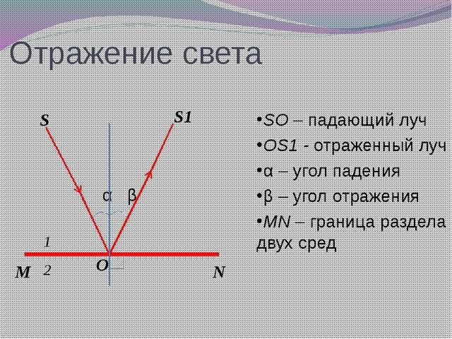 Отражение света α β SO – падающий луч OS1 - отраженный луч α – угол падения...