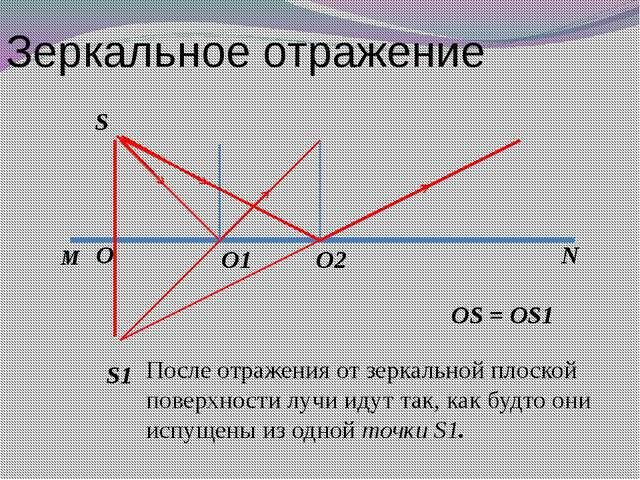 Зеркальное отражение S S1 M N O O1 O2 OS = OS1 После отражения от зеркальной...