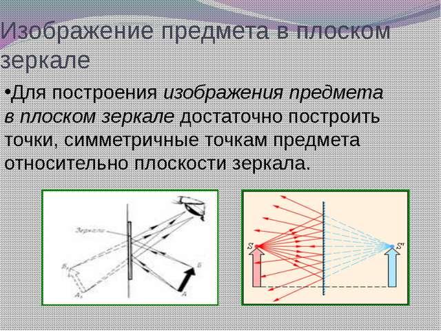 Изображение предмета в плоском зеркале Для построения изображения предмета в...