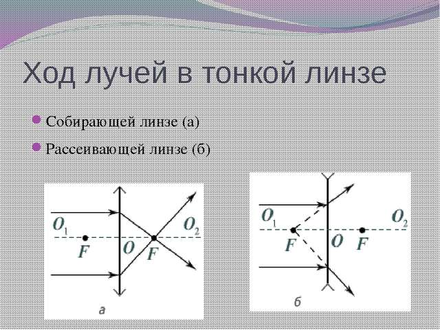 Ход лучей в тонкой линзе Собирающей линзе (а) Рассеивающей линзе (б)