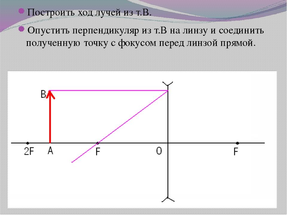 Построить ход лучей из т.В. Опустить перпендикуляр из т.В на линзу и соедини...