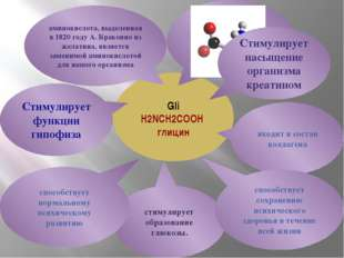 Gli H2NCH2COOH глицин Стимулирует функции гипофиза аминокислота, выделенная