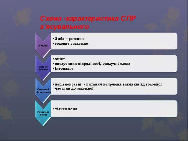 Схема -характеристика СПР з'ясувального