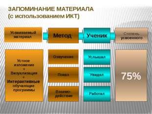 ЗАПОМИНАНИЕ МАТЕРИАЛА (с использованием ИКТ) Запоминание материала (ИКТ) Усва