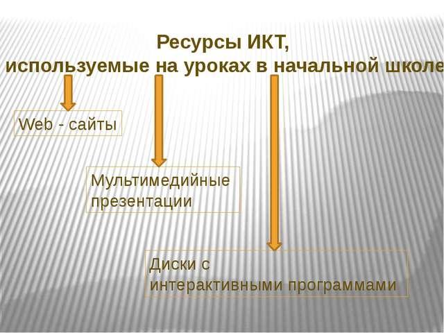 Ресурсы ИКТ, используемые на уроках в начальной школе Мультимедийные презента...