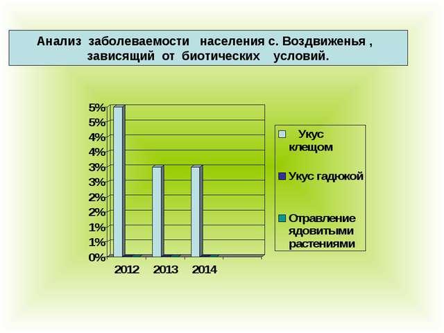 Анализ заболеваемости населения с. Воздвиженья , зависящий от биотических ус...