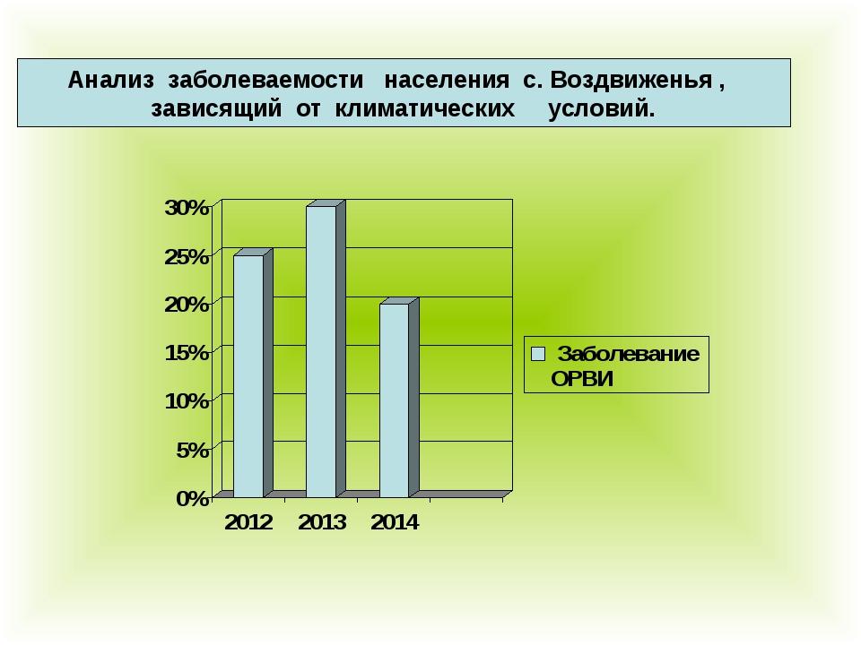 Анализ заболеваемости населения с. Воздвиженья , зависящий от климатических...