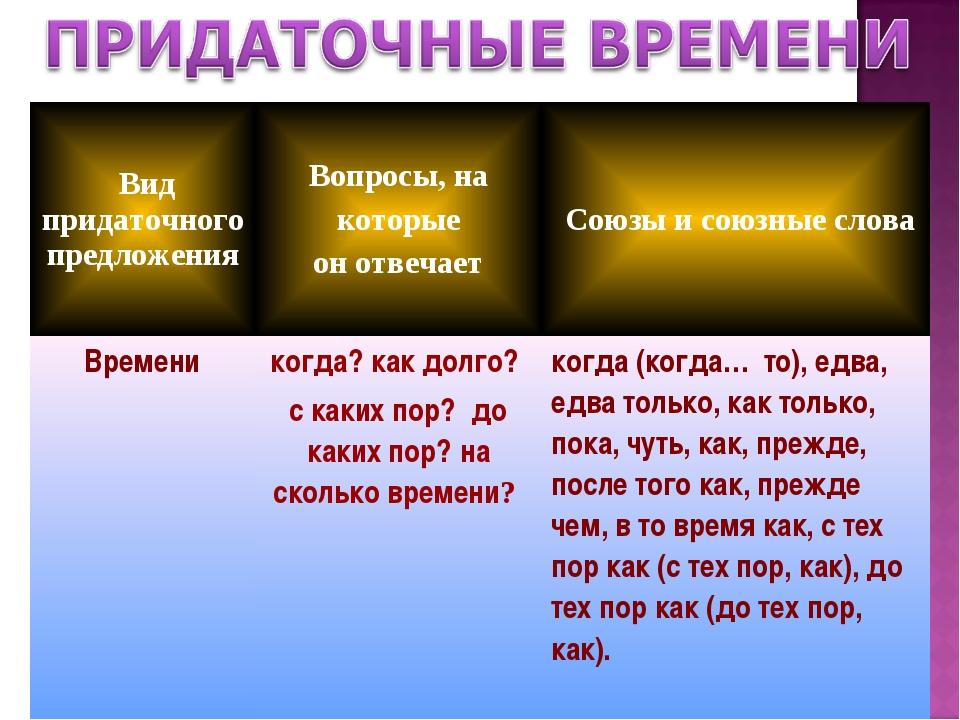 Вид придаточного предложения Вопросы, на которые он отвечает  Союзы и союз...