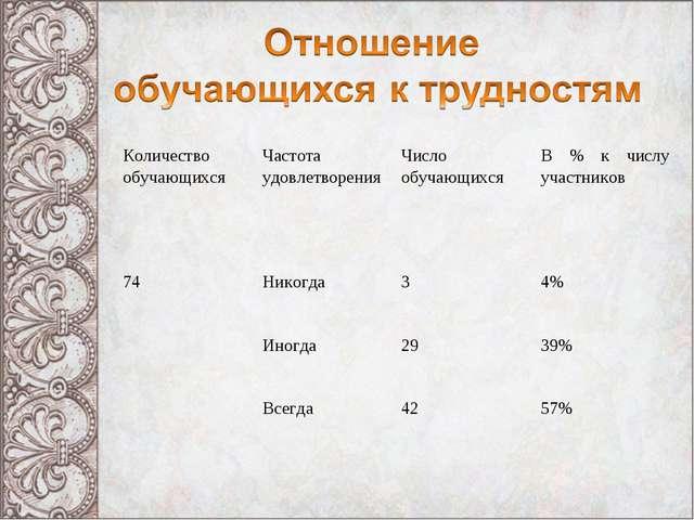 Количество обучающихсяЧастота удовлетворенияЧисло обучающихсяВ % к числу у...