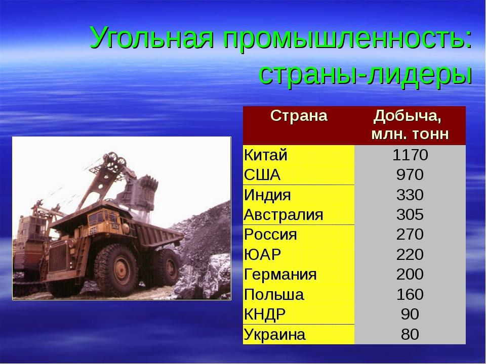 Угольная промышленность: страны-лидеры СтранаДобыча, млн. тонн Китай 1170 С...