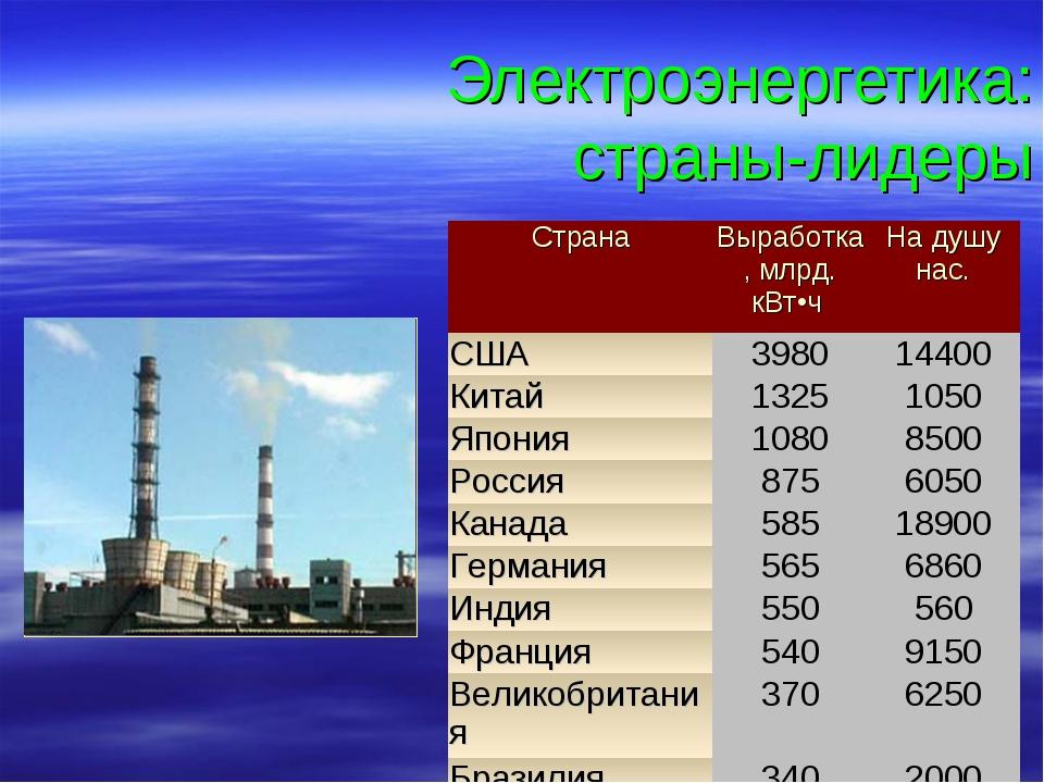 Электроэнергетика: страны-лидеры СтранаВыработка, млрд. кВт•ч На душу нас....