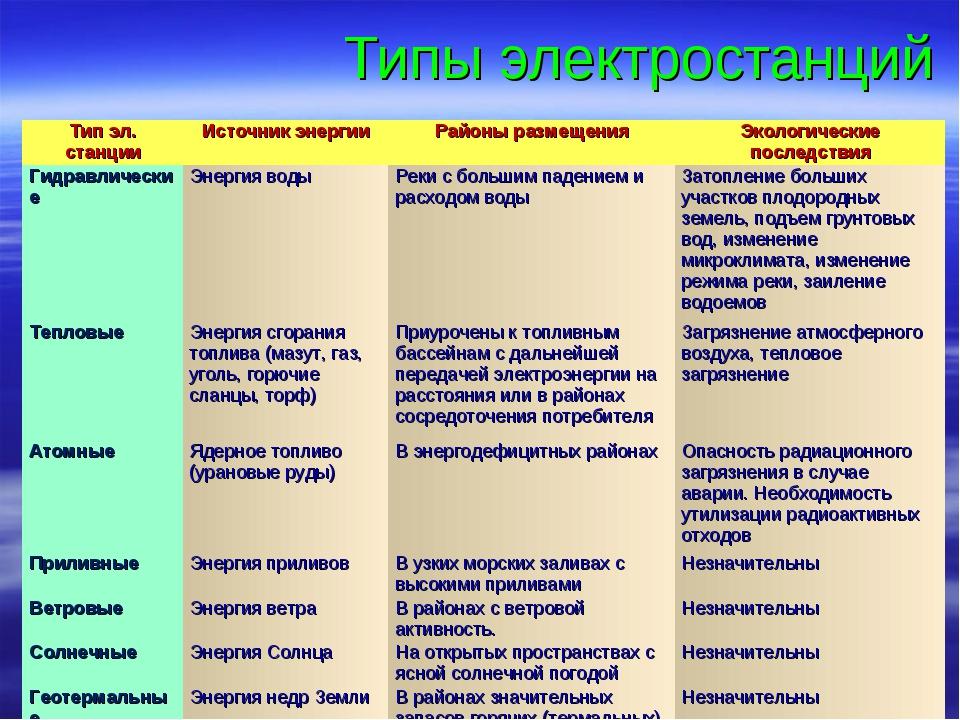 Типы электростанций Тип эл. станцииИсточник энергииРайоны размещенияЭколог...
