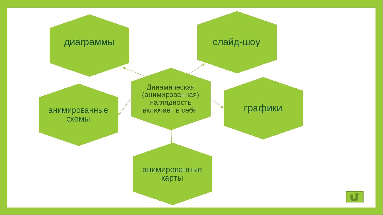 слайд-шоу диаграммы Динамическая (анимированная) наглядность включает в себя...