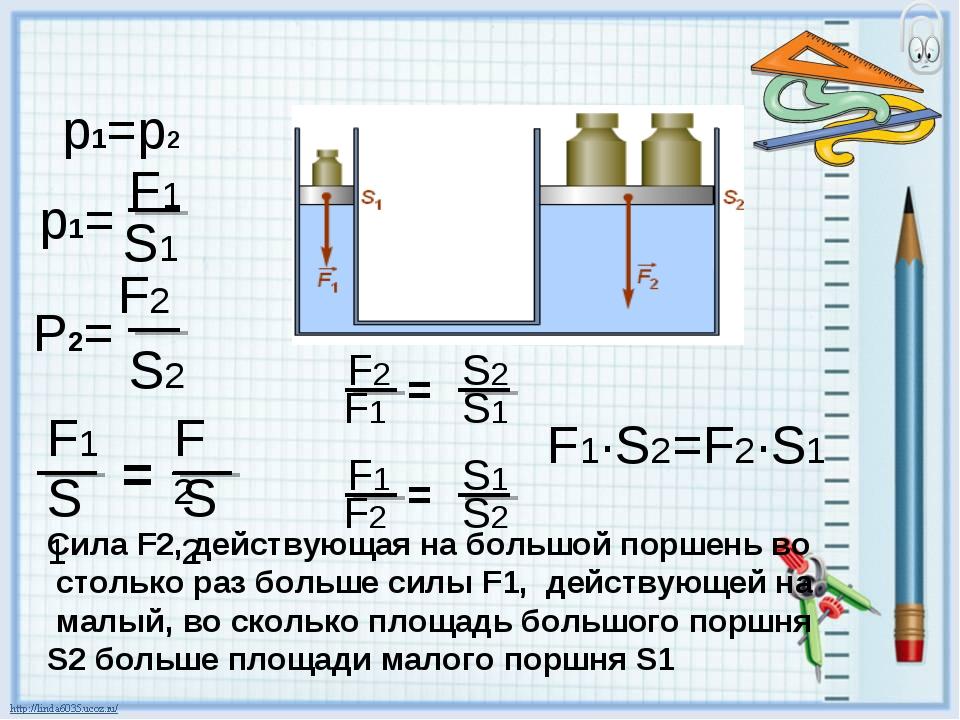 F1·S2=F2·S1 Сила F2, действующая на большой поршень во столько раз больше сил...