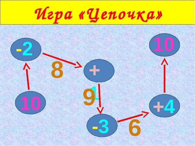 Игра «Цепочка» 10 -2 +1 -3 +4 10 8 9 6