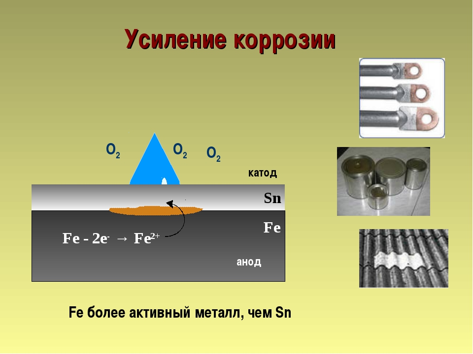 Усиление коррозии Sn анод катод Fe - 2е- → Fe2+ Fe Fe более активный металл,...