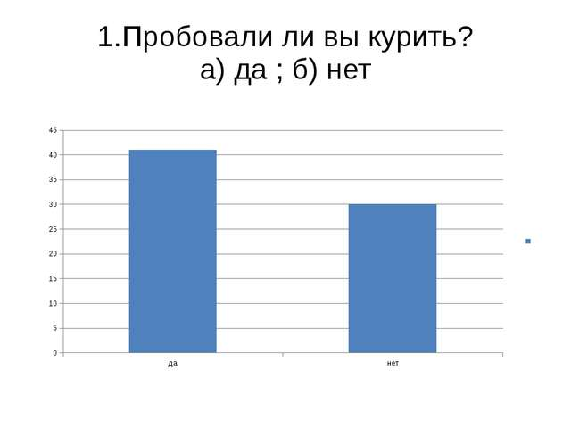 1.Пробовали ли вы курить? а) да ; б) нет