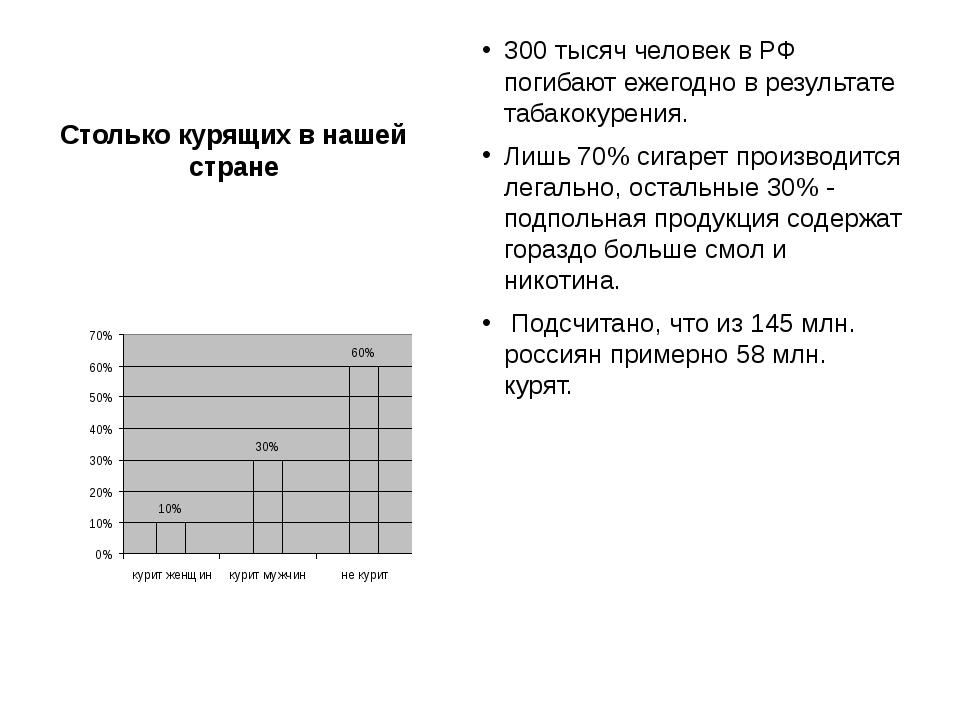 Столько курящих в нашей стране 300 тысяч человек в РФ погибают ежегодно в рез...