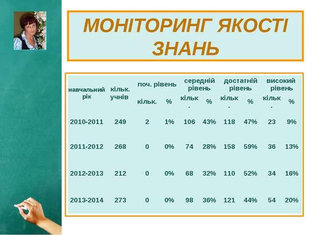 МОНІТОРИНГ ЯКОСТІ ЗНАНЬ навчальний рік кільк. учнів поч. рівень середній рів...