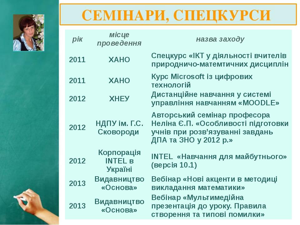 СЕМІНАРИ, СПЕЦКУРСИ рік місцепроведення назвазаходу 2011 ХАНО Спецкурс «ІКТ у...