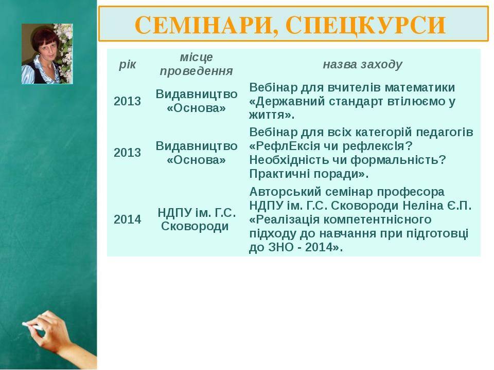 СЕМІНАРИ, СПЕЦКУРСИ рік місцепроведення назвазаходу 2013 Видавництво«Основа»...