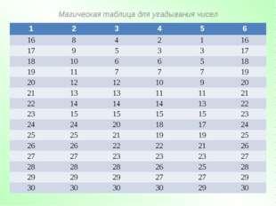 Магическая таблица для угадывания чисел 123456 16842116 179533