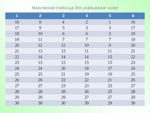 Магическая таблица для угадывания чисел 123456 16842116 179533...