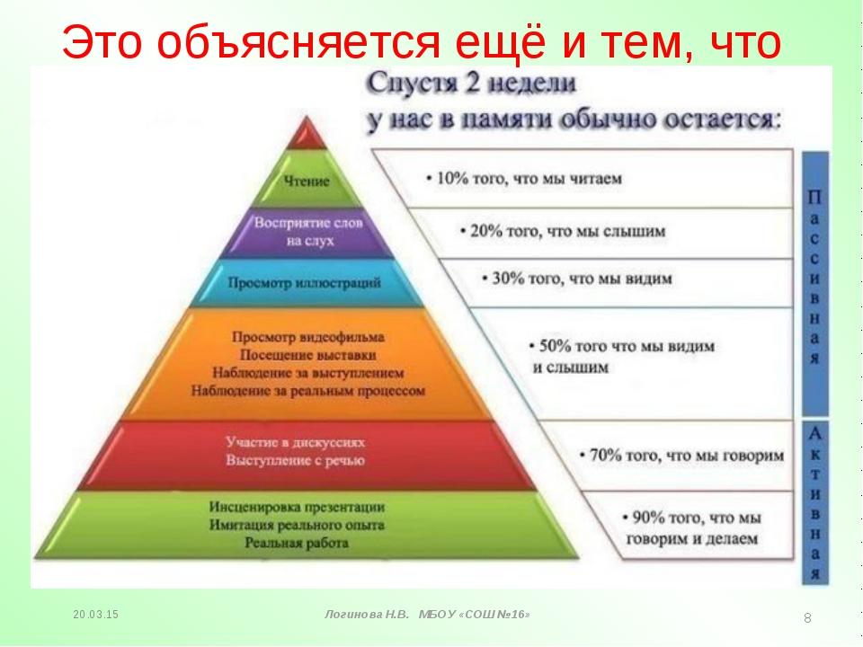 Логинова Н.В. МБОУ «СОШ №16» * * Это объясняется ещё и тем, что