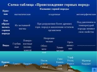 Схема-таблица «Происхождение горных пород» Приз- накНазвание горной породы