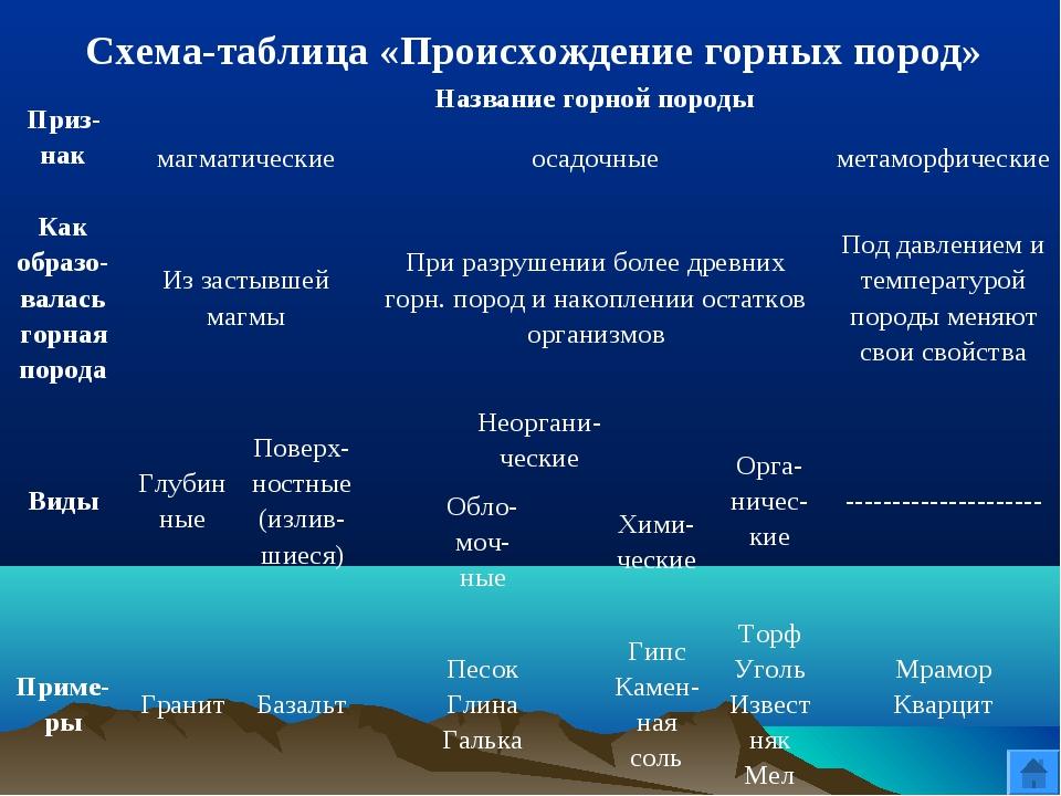 Схема-таблица «Происхождение горных пород» Приз- накНазвание горной породы...