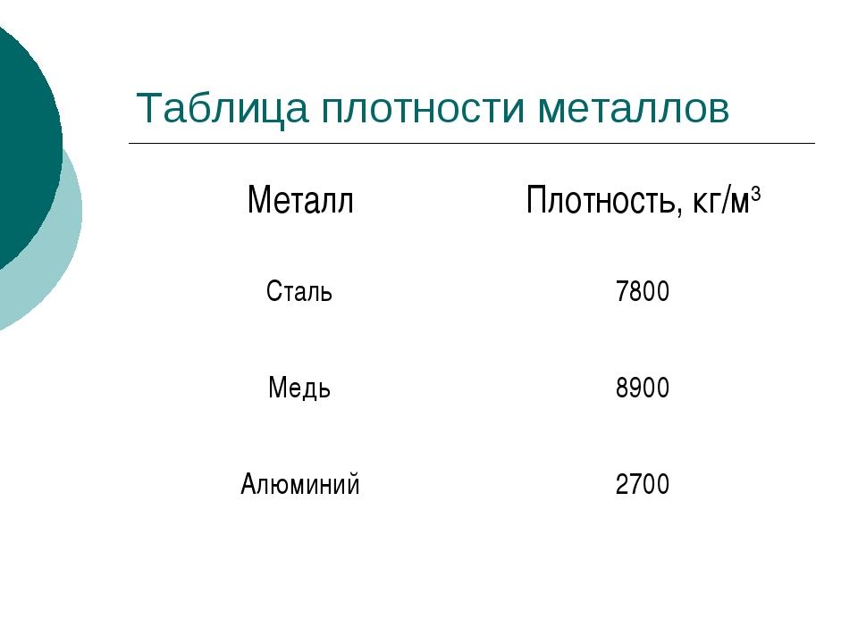Таблица плотности металлов