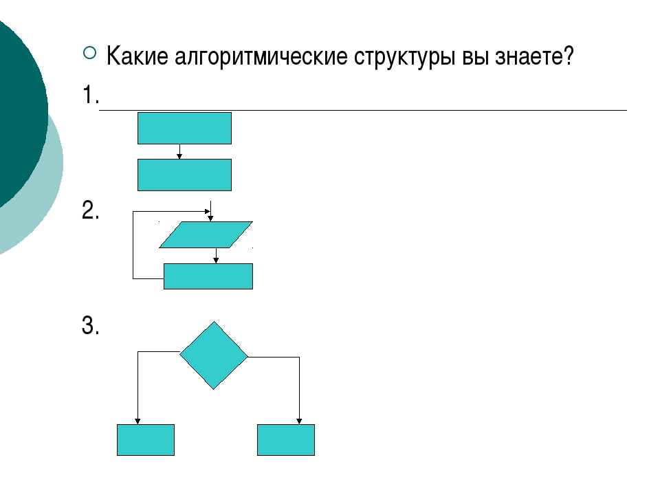 Какие алгоритмические структуры вы знаете? 1. 2. 3.