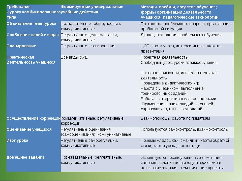 Требования к уроку комбинированного типаФормируемые универсальные учебные де...