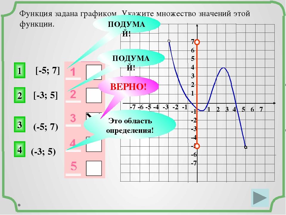 1 2 3 4 5 6 7 -7 -6 -5 -4 -3 -2 -1 7 6 5 4 3 2 1 -1 -2 -3 -4 -5 -6 -7 Функци...