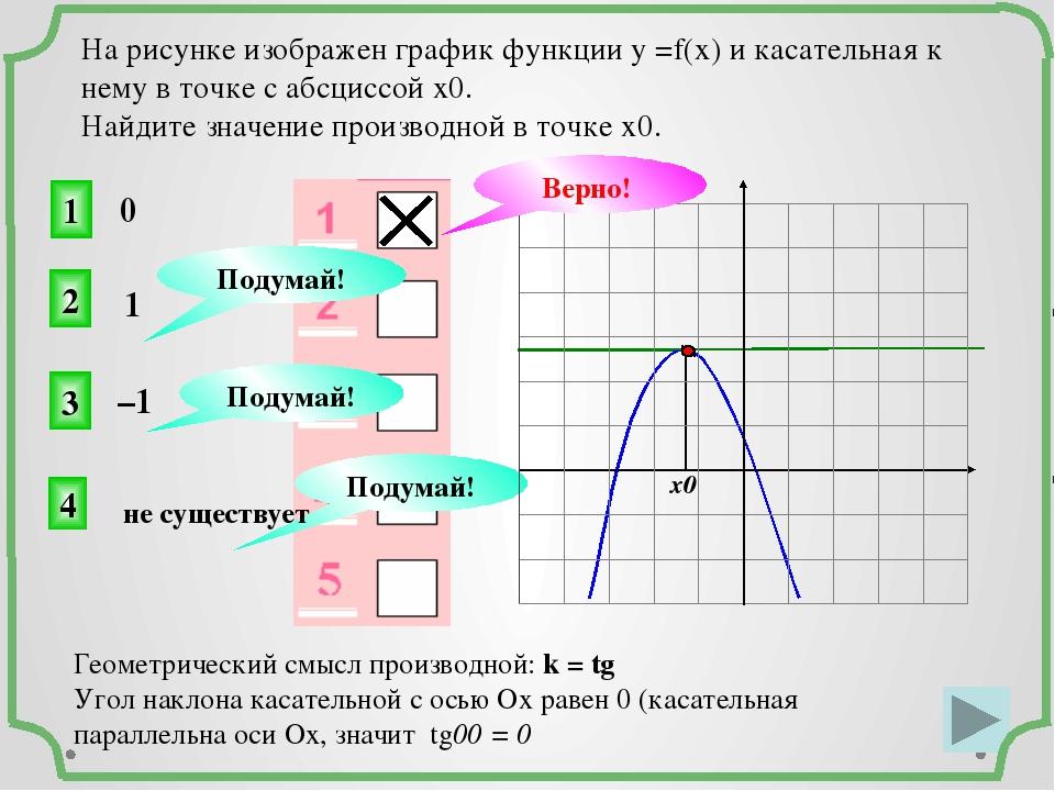 На рисунке изображен график функции у =f(x) и касательная к нему в точке с а...
