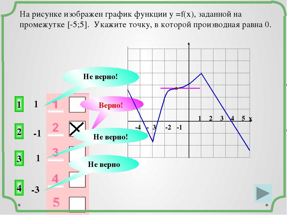 -4 - 3 -2 -1 1 2 3 4 5 х На рисунке изображен график функции у =f(x), заданн...